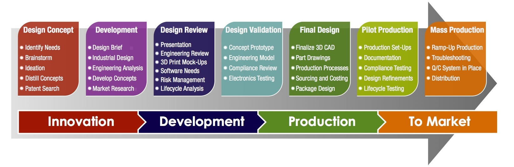 Designsprings Approach To Product Development